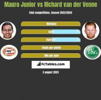 Mauro Junior vs Richard van der Venne h2h player stats