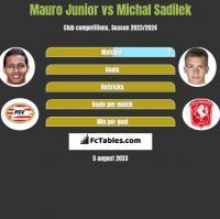 Mauro Junior vs Michal Sadilek h2h player stats