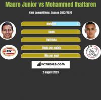 Mauro Junior vs Mohammed Ihattaren h2h player stats