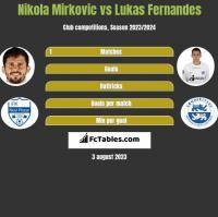 Nikola Mirkovic vs Lukas Fernandes h2h player stats