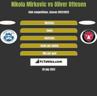 Nikola Mirkovic vs Oliver Ottesen h2h player stats