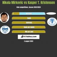 Nikola Mirkovic vs Kasper T. Kristensen h2h player stats