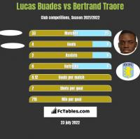 Lucas Buades vs Bertrand Traore h2h player stats