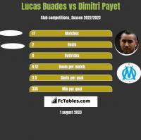 Lucas Buades vs Dimitri Payet h2h player stats