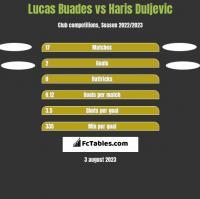 Lucas Buades vs Haris Duljevic h2h player stats