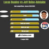 Lucas Buades vs Jeff Reine-Adelaide h2h player stats