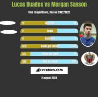 Lucas Buades vs Morgan Sanson h2h player stats