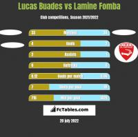 Lucas Buades vs Lamine Fomba h2h player stats