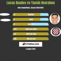 Lucas Buades vs Yassin Benrahou h2h player stats