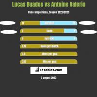Lucas Buades vs Antoine Valerio h2h player stats