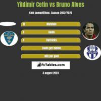 Yildimir Cetin vs Bruno Alves h2h player stats