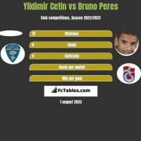 Yildimir Cetin vs Bruno Peres h2h player stats