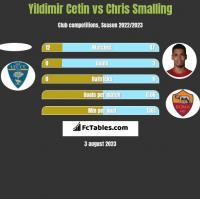 Yildimir Cetin vs Chris Smalling h2h player stats