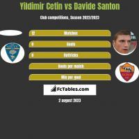 Yildimir Cetin vs Davide Santon h2h player stats