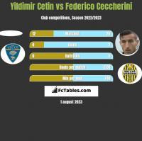 Yildimir Cetin vs Federico Ceccherini h2h player stats