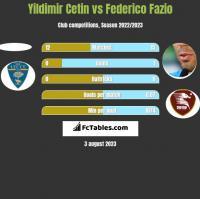 Yildimir Cetin vs Federico Fazio h2h player stats