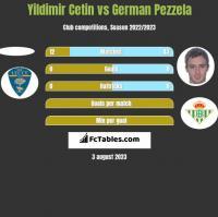 Yildimir Cetin vs German Pezzela h2h player stats