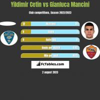 Yildimir Cetin vs Gianluca Mancini h2h player stats