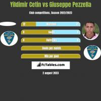 Yildimir Cetin vs Giuseppe Pezzella h2h player stats