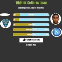 Yildimir Cetin vs Juan h2h player stats