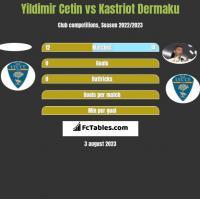 Yildimir Cetin vs Kastriot Dermaku h2h player stats