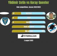 Yildimir Cetin vs Koray Guenter h2h player stats