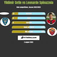 Yildimir Cetin vs Leonardo Spinazzola h2h player stats
