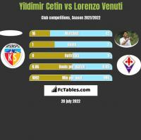 Yildimir Cetin vs Lorenzo Venuti h2h player stats