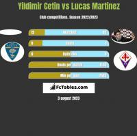 Yildimir Cetin vs Lucas Martinez h2h player stats
