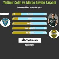 Yildimir Cetin vs Marco Davide Faraoni h2h player stats