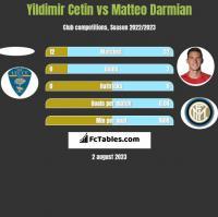Yildimir Cetin vs Matteo Darmian h2h player stats