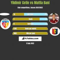 Yildimir Cetin vs Mattia Bani h2h player stats