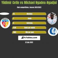 Yildimir Cetin vs Michael Ngadeu-Ngadjui h2h player stats