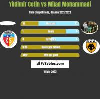 Yildimir Cetin vs Milad Mohammadi h2h player stats