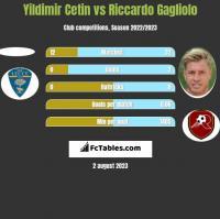 Yildimir Cetin vs Riccardo Gagliolo h2h player stats
