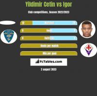 Yildimir Cetin vs Igor h2h player stats