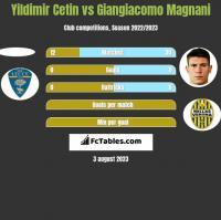 Yildimir Cetin vs Giangiacomo Magnani h2h player stats