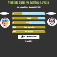 Yildimir Cetin vs Matteo Lovato h2h player stats