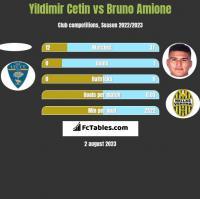 Yildimir Cetin vs Bruno Amione h2h player stats