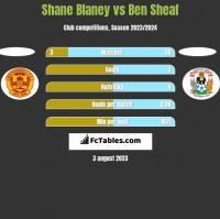 Shane Blaney vs Ben Sheaf h2h player stats