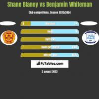 Shane Blaney vs Benjamin Whiteman h2h player stats