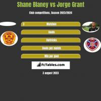 Shane Blaney vs Jorge Grant h2h player stats