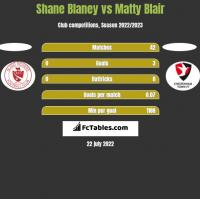 Shane Blaney vs Matty Blair h2h player stats