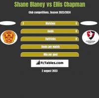 Shane Blaney vs Ellis Chapman h2h player stats