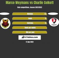 Marco Weymans vs Charlie Colkett h2h player stats