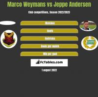 Marco Weymans vs Jeppe Andersen h2h player stats