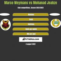 Marco Weymans vs Mohanad Jeahze h2h player stats