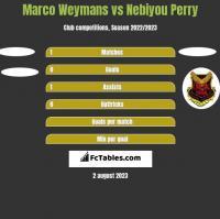 Marco Weymans vs Nebiyou Perry h2h player stats