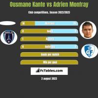 Ousmane Kante vs Adrien Monfray h2h player stats