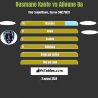 Ousmane Kante vs Alioune Ba h2h player stats